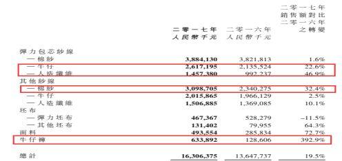 然而,即使天虹营收大增两成,公司的股东却笑不出来,因为天虹股价在公布年报之时出现较大幅度的下挫。这究竟是何原因?