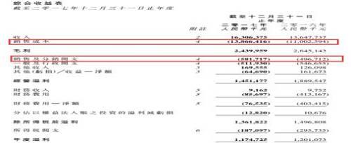 细分来看,公司的各项开支中,耗用原材料及消耗品的费用达到115.31亿元,同比大增31.39%。