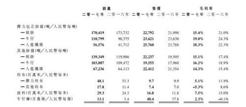 天虹2017年产品销售数据