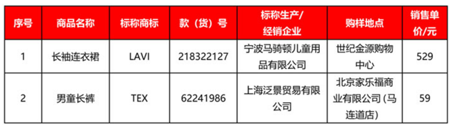 迪卡侬等多家商超儿童服装被检未达标?迪卡侬:与北京市消协官网公示信息不符