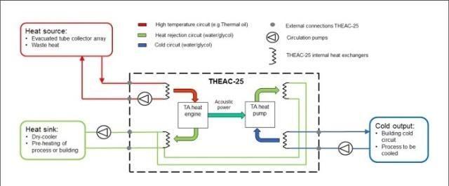 热声空调商业化:Sound Energy迈出节能减排的重要一步