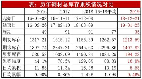2. 社会库存日均累速低,贸易商压力不大
