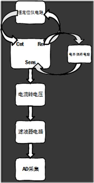 电化学传感器电路设计