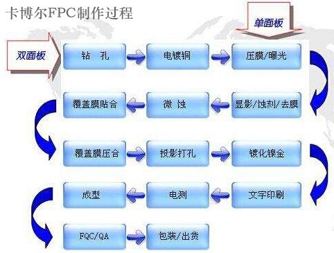 FPC制作过程