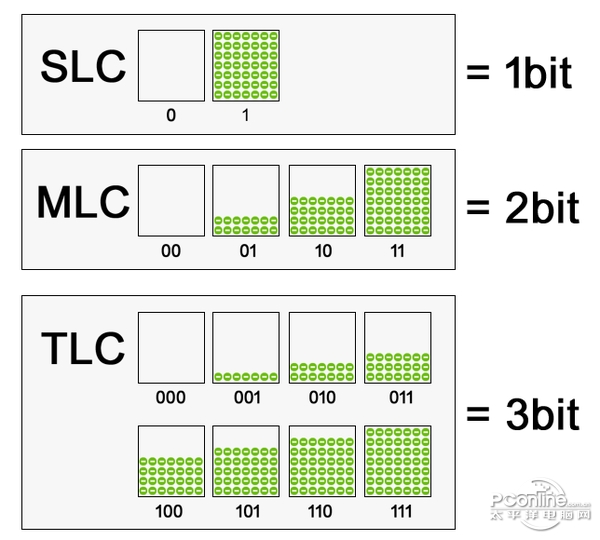 TLC闪存SSD还不够坑?QLC闪存已经快来了