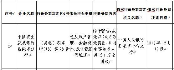 中国经济网北京12月27日讯 昨日,中国人民银行太原中心支行网站发布行政处罚信息显示,中国农业发展银行吕梁市分行存在违反账户管理、金融统计及反洗钱管理规定等三项违法行为,给予其警告,共处以24.6万元罚款,并对主要负责人处以1万元罚款。