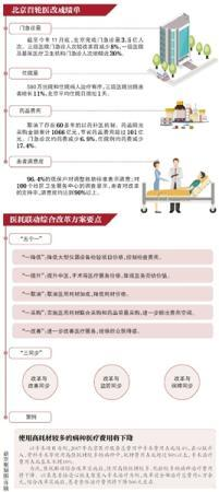 北京公布医耗联动综合改革方案:取消医用耗材加成
