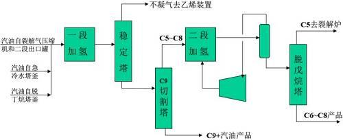 扑克干货 | 图文详解乙烯装置工艺流程