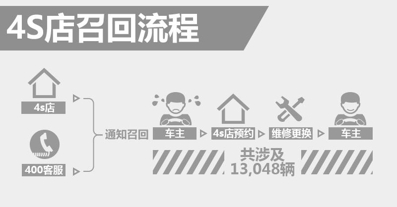 丰田卡罗拉LED大灯高度调节存隐患 4S店即将召回