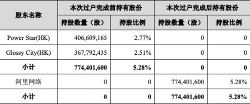 分众传媒股东此次权益变动完成后,阿里网络直接持有公司股份774,401,600股,占公司总股本的5.28%;阿里网络的关联方Alibaba Investment和New Retail合计间接持有公司股份398,074,142股,占公司总股本的2.71%。