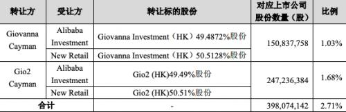 今年7月分众传媒发布公告,阿里网络拟通过协议转让的方式受让Power Star(HK)及Glossy City(HK)所持有的分众传媒5.28%股份和阿里网络的关联方Alibaba Investment和New Retail拟受让分众传媒2.71%股份。