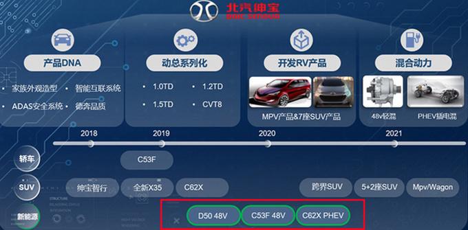 北汽绅宝目前已规划了3款混合动力产品,分别为D50 48V轻混,智道 48V轻混以及一款全新SUV的插电混动版(内部代号C62X PHEV)。首款车型D50 48V轻混预计将于明年推向市场。