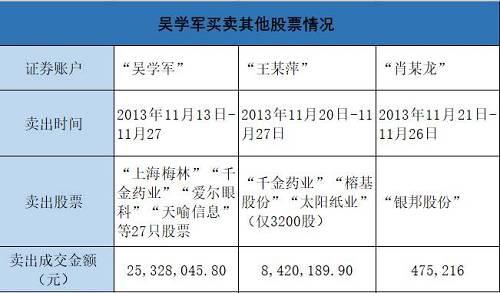 """至于程凌,""""程凌""""账户自2013年3月21日至11月10日没有股票交易,账户持有10000股""""莲花味精""""。"""