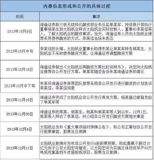 """内幕信息敏感期为从太阳纸业董事长李某信认可海通证券采用""""非公开发行""""方式(不晚于2013年10月31日)至2013年12月4日。"""