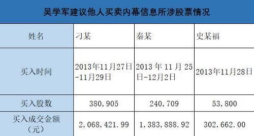 刚刚曝光:三人内幕交易太阳纸业,被罚没3566万!两位泄密者为清华同学