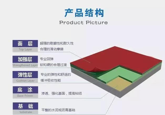 硅pu球场材料和丙烯酸材料的区别
