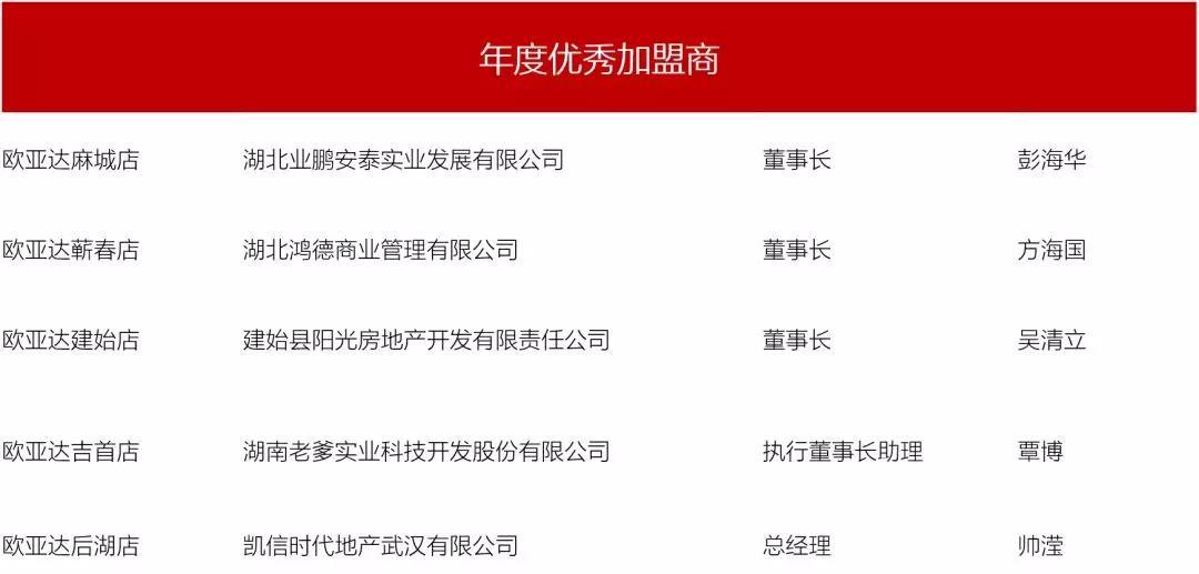 """全国建材家居大佬聚武汉  欧亚达首届""""品牌盛典""""盛大启幕"""