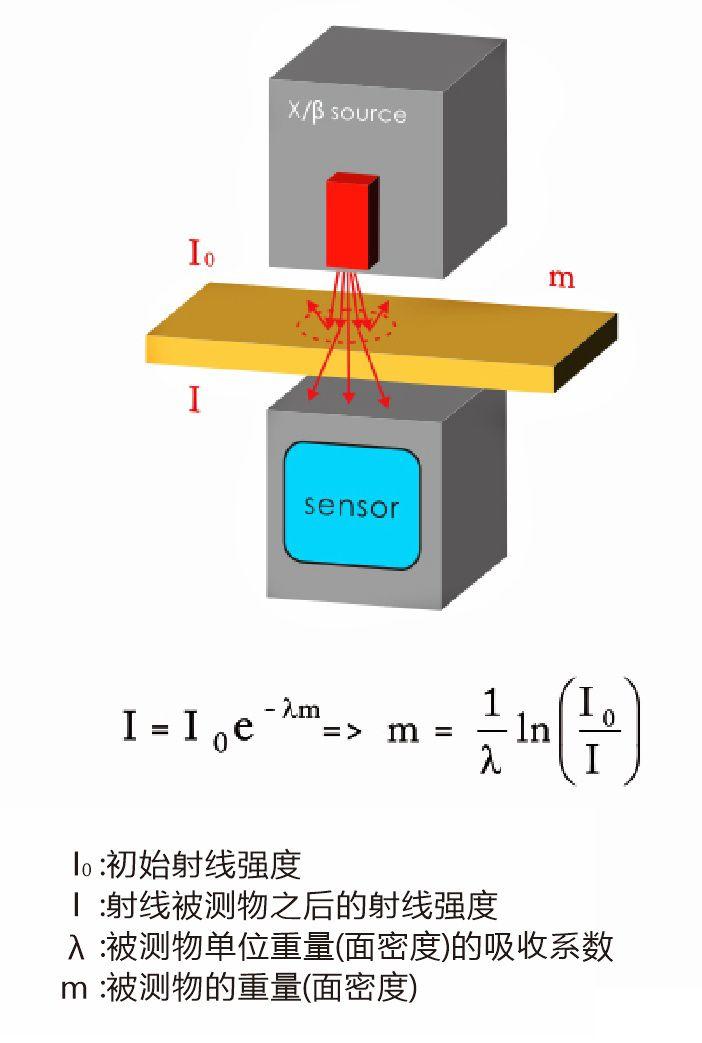 X射线面密度测量仪原理和应用有哪些?