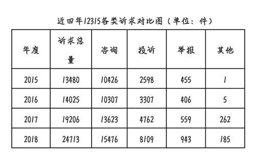 最新公布!2018年九江市12315消费者诉求数据出炉
