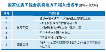 40项电力工程入围鲁班奖、国优奖,精品工程精在哪?