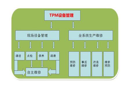 设备管理中开展自主保养的七个步骤和三大阶段