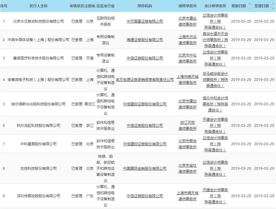 上交所29日披露新受理科创板上市企业名单,截至发稿共九家,分别为深圳传音控股股份有限公司、赛诺医疗科学技术股份有限公司、安集微电子科技(上海)股份有限公司、哈尔滨新光光电科技股份有限公司、杭州当虹科技股份有限公司、中科星图股份有限公司、交控科技股份有限公司、北京木瓜移动科技股份有限公司、中微半导体设备(上海)股份有限公司。