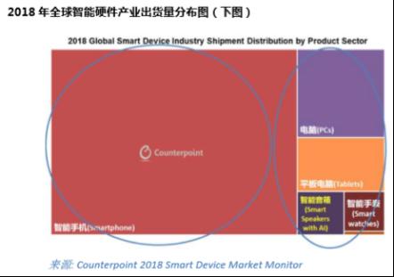 Counterpoint 数据显示,全球智能手表出货量将以20%左右的复合增长率高速增长,2020年达到1.2亿部左右,接近平板电脑的市场容量,其中美国和中国是最大的市场,市场份额超过60%;未来四年,全球智能音箱出货量将从2018年7000万增长到2020年1.2亿台,成为继智能手表后第二个出货量过亿的新兴终端产品。