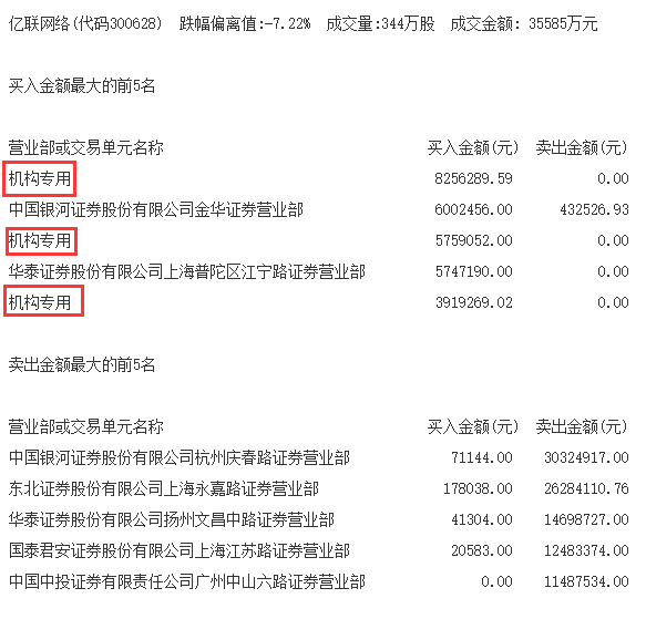 机构今日买入这3股,抛售奥马电器2591万元