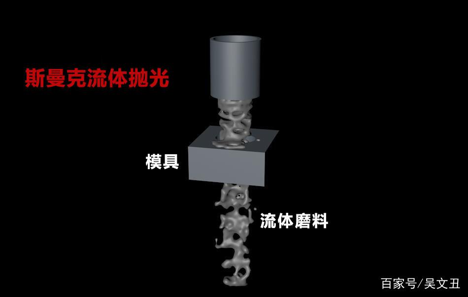 粉末冶金件抛光,显著降低粗糙度的流体抛光工艺!