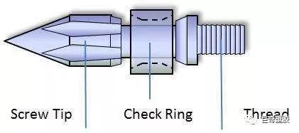 注塑机螺杆的好坏标准、材质分类、使用参数说明你都掌握了吗?