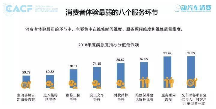 2018互联网+中国汽车售后服务质量消费者体验年度报告