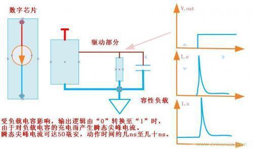 旁路电容和去藕电容到底怎么用?