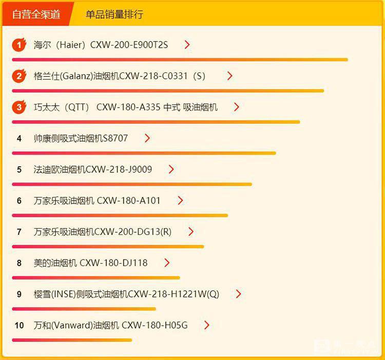 苏宁618皇冠hga010浏览器|首页悟空榜:小米净水器持续大涨