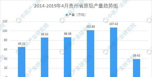 新材料系列:2019贵州铝材料产业链图谱及铝行业现状分析