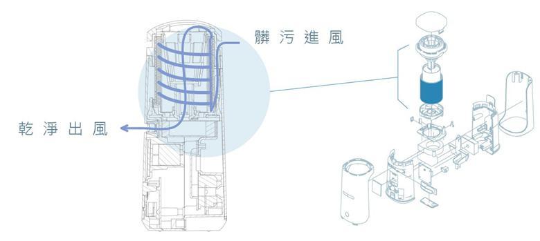 不用换耗材的空气净化器,会颠覆现在的空气净化器市场吗?