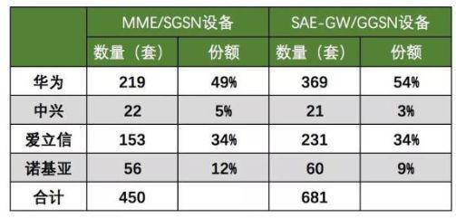 需要指出的是,目前中国移动公布的5G采购,都是属于小规模的5G设备采购。