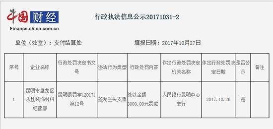 中国网财经11月1日讯 昨日,昆明市盘龙区永胜装饰材料经营部因签发空头支票,被人民银行昆明中心支行处以人民币3000元罚款。