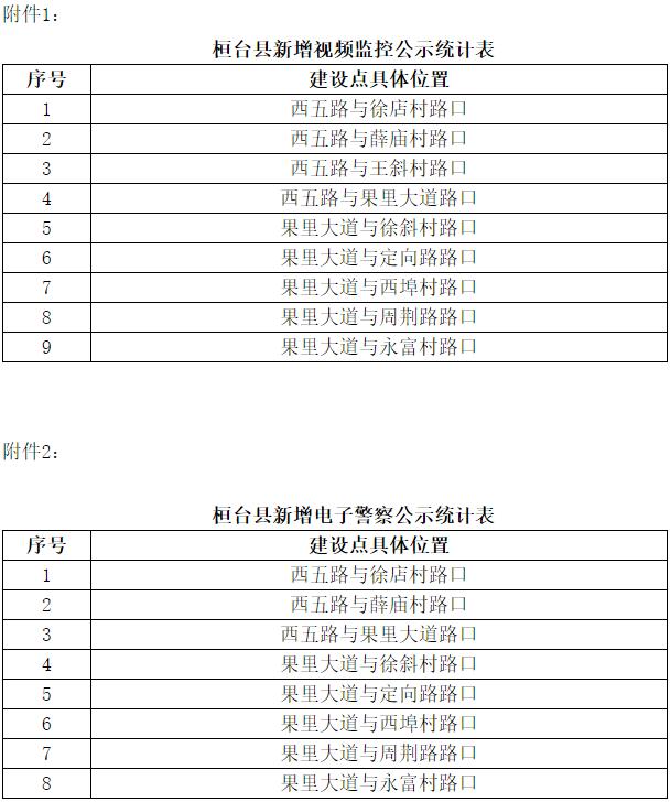 下周启用!淄博这些路段新增17处电子监控设备