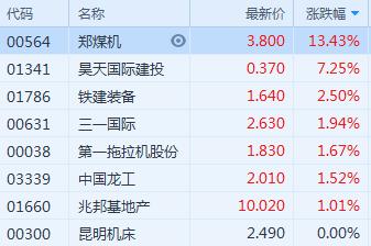 港股异动 | 工程机械板块加速拉升 郑煤机(00564.HK)涨13.43%