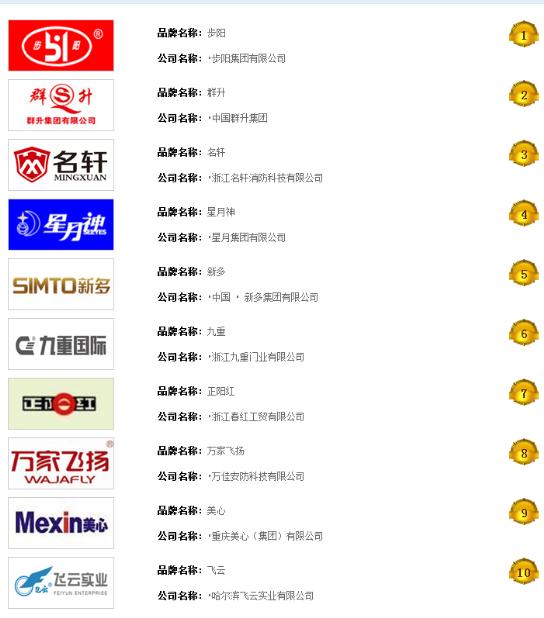 热烈祝贺九重门业入围2018年度中国防火门十大品牌