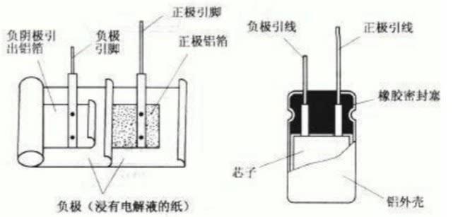 科普小短文,电解电容器内部构造,原理简介,拆解高清图赏析