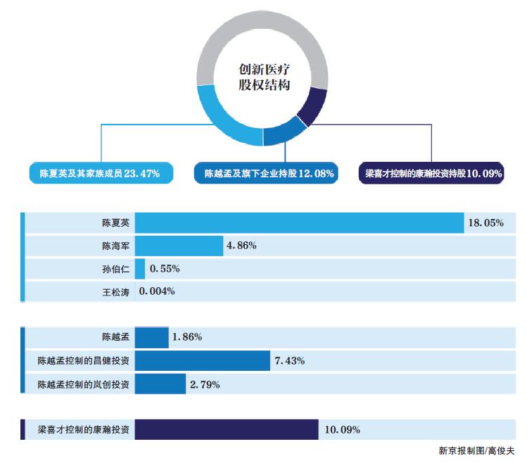 资产重组完成后,陈海军家族仍为千足珍珠第一大股东,总共控制千足珍珠23.47%股权。陈越孟及其控制的岚创投资和昌健投资持股比例为12.08%。