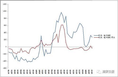 图6:电炉炼钢利润低于同期水平