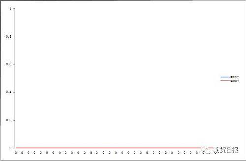 图13:铁矿石发货趋于增长