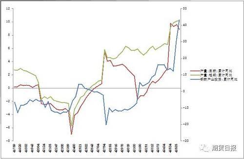 图8:钢铁产业固定资产投资高位与产量释放加快