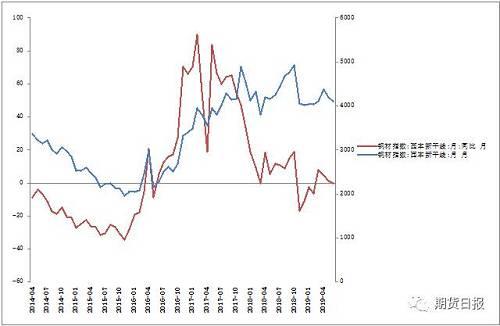 图1:价格同比涨幅再度转负