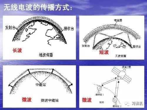 【对讲机的那点事】为什么无线电信号在夜晚的传输距离比白天远?