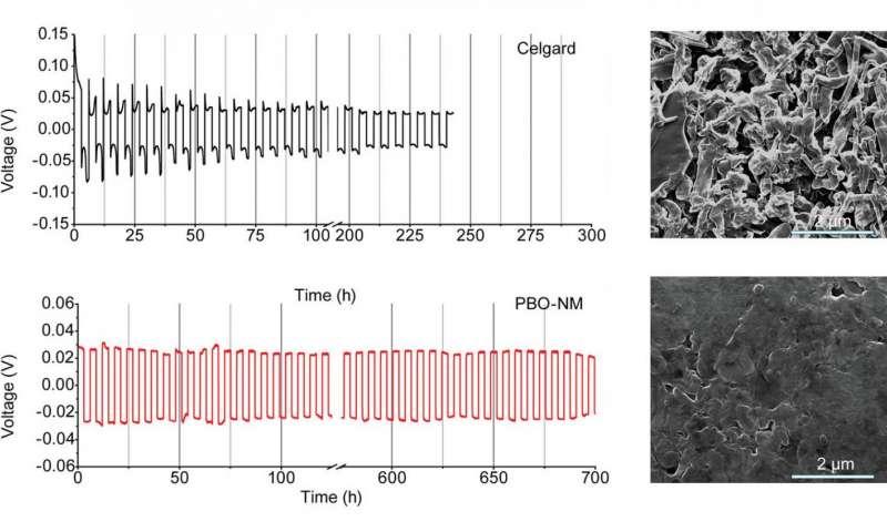 纳米科学:柴隆纳米纤维使树枝状防电池成为可能!