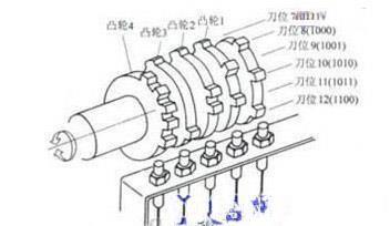 传感器在数控机床上的应用