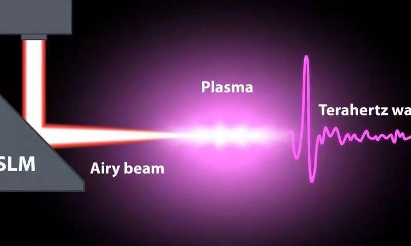 按需控制太赫兹和红外波,将彻底改变光电子、电信和医学诊断!
